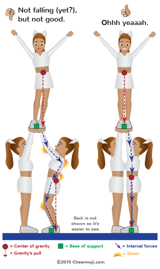 Illustration of the body's internal forces during an all-girl stunt with good vs. poor vertical lines.
